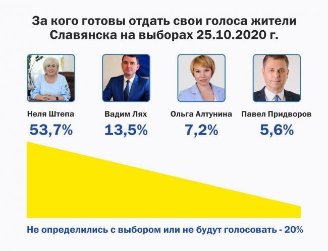 За кого готовы отдать голоса жители Славянска на предстоящих выборах
